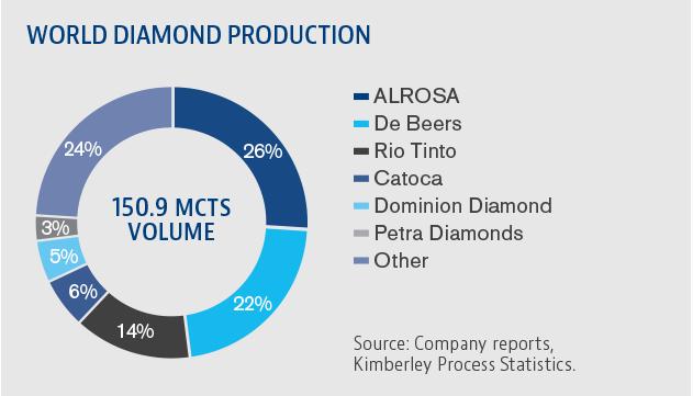 Petra Diamonds Industry Overview